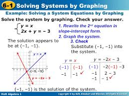 solving equations by graphing worksheet free worksheets library