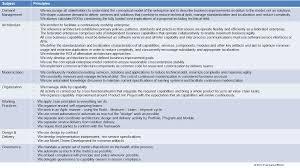 agile business modeling u2013 ea voices