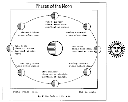 printable diagram of the phases of the moon animated phases of