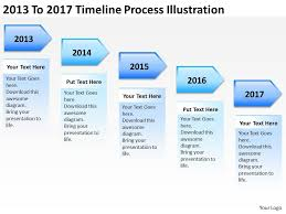 product roadmap timeline 2013 to 2017 timeline process