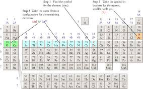 What Does Sn Stand For On The Periodic Table Abbreviated Electron Configurations