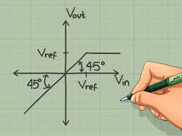 how to draw the transfer characteristics for a basic diode