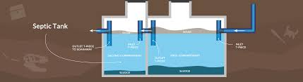 Septic Tank Size For 3 Bedroom House What Size Should My Septic Tank Be