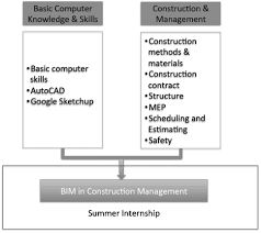 building information modeling systematic course development for