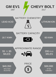 nissan leaf miles per kwh electric cars go farther cost less than ever great river energy