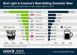 how much alcohol is in natural light beer chart bud light is america s best selling domestic beer statista