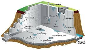 Wet Basement Waterproofing - basement waterproofing toronto wet basement solutions