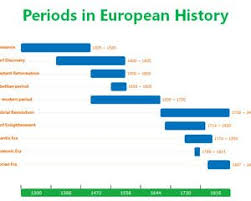 periods in european history powerpoint timeline