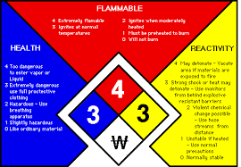 hazardous chemical symbols and their meaning