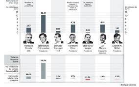 escala salarial vidrio 2016 la doble escala salarial del ibex hoy