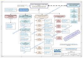 q00 0001 quality management system flowchart ms visio gmp