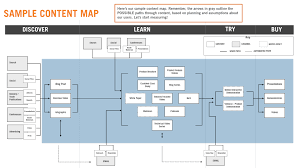 Map Performance How To Measure Performance To Improve Your Content Marketing
