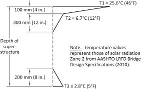 aashto clear zone table investigation of thermal gradient effects in the i 35w st anthony