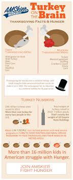 turkey on the brain thanksgiving hunger facts amskier insurance