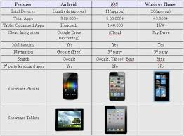 android tablet comparison android windows phone ios smartphones tablets operating