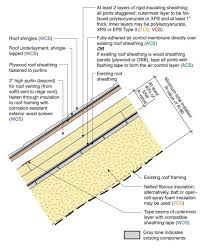 can unvented roof assemblies be insulated with fiberglass above deck rigid foam insulation for existing roofs building