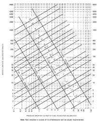 pipe friction loss table sizing the pump and piping solar water systems solene