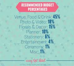 wedding budget how to create a wedding budget every last detail