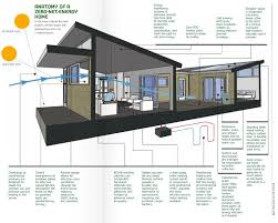 efficiency house plans the combination of technology and building science can create this
