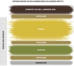 the no dig vegetable garden garden betty