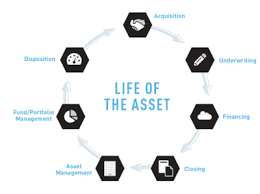 automating the re investment management lifecycle realcomm advisory