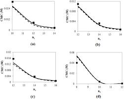 molecular thermodynamics of micellization micelle size