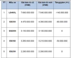 xe lexus gx470 gia bao nhieu xe toyota và lexus giảm giá cả trăm triệu đồng
