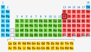is aluminum on the periodic table aluminum the periodic table at knowledgedoor