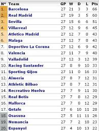 la liga table standings la liga table 2014 final standings roll esisfreejharg40 s soup