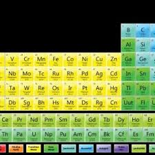 periodic table poster large periodic table of elements large poster archives revitabeau org