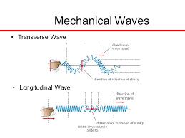 how do electromagnetic waves travel images Em spectrum on emaze png