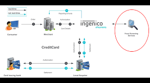 ingenico siege social credit card process flow