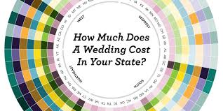 how much is a wedding how much will your wedding really cost we it by state