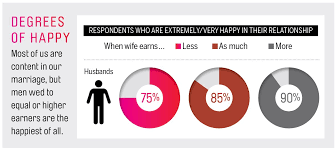 No Matter What Your Personal Feelings Are For Fine Are The by Love And Money Survey Shows Big Changes In How Couples Manage