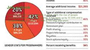 Computer Programmer Job Outlook Game Programmer By Lindsey Holcomb What They Do Game Programmers
