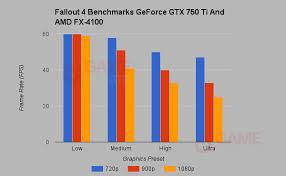 pubg 750 ti fallout 4 news fallout 4 geforce gtx 750 ti 4gb ram benchmarks