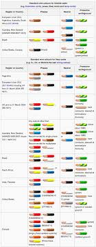 wiring color codes comparison infographic nubryte