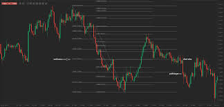 combining two sets of fibonacci retracements forex strategy