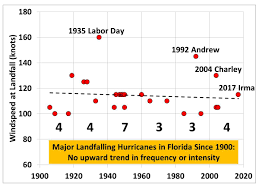 new book u0027why hurricanes can u0027t be blamed on global warming