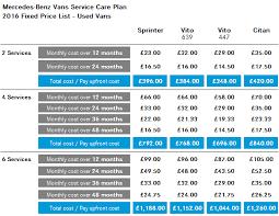 mercedes schedule b service mercedes service plans s b commercials plc