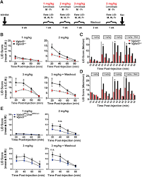 Design B Om El Loss Of Vglut3 Produces Circadian Dependent Hyperdopaminergia And