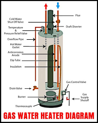 how to drain a water heater removeandreplace com