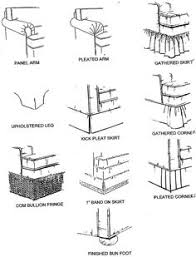 Types Of Antique Chairs Furniture Glossary Sofa Arm Types Upholstery Interiors And
