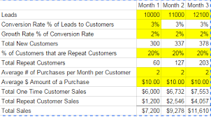 Financial Modeling Excel Templates How To Create A Revenue Model For A Retail Business Projectionhub