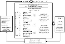 conceptual frameworks of vulnerability assessments for natural
