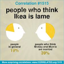 correlated in general 31 percent of people say they drive a