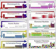 high chemistry periodic table electron configuration for all elements chemistry general