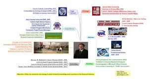 Mind Map Examples How A Profile Mind Map Can Help You To Stand Out