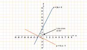 bbc gcse bitesize parallel and perpendicular lines
