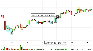 technical analysis pattern recognition visual prochart stock charts and technical analysis